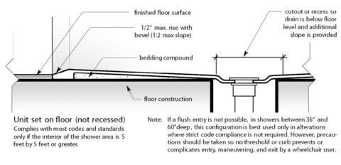 EZ Able® Offers Shower Units That Can Be Set On The Floor. See Below.